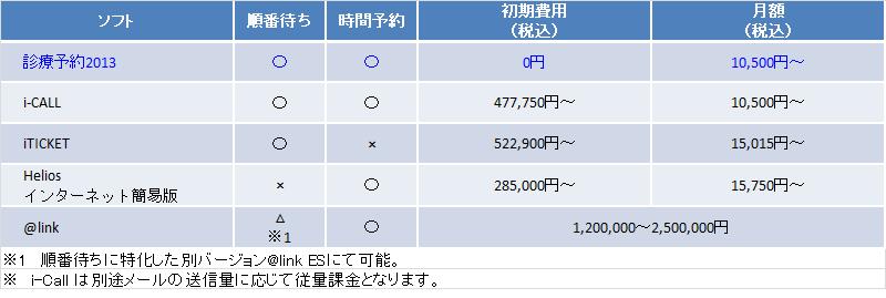 診療予約システム比較表(価格)